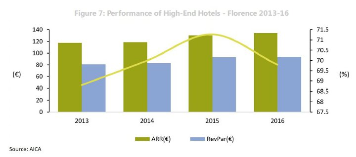 HVS Focus on Florence 2016 hotel performance