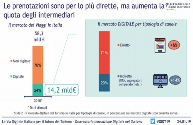 Il travel online cresce dell'8% in Italia