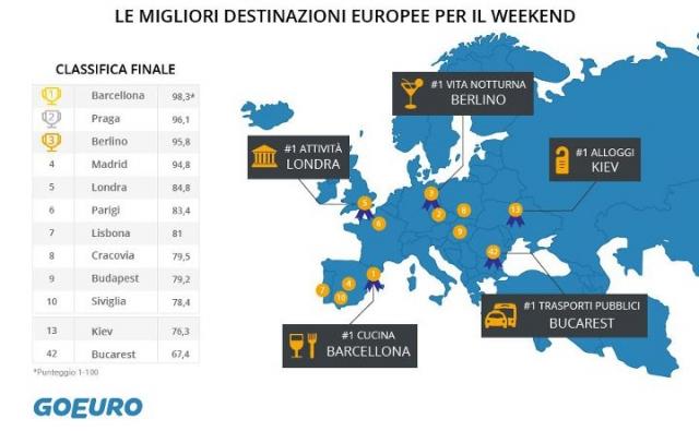 Goeuro la classifica delle 100 migliori citt europee for Affitti brevi barcellona