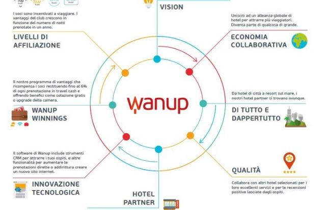 La startup spagnola wanup reinventa il concetto di fedelt for Affitti brevi barcellona