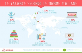 Indagine Airbnb sulle mamme in vacanza, 2018