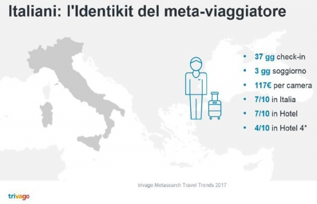 Trivago Metasearch Travel Trends Italia 2017, L'identikit del viaggiatore italiano